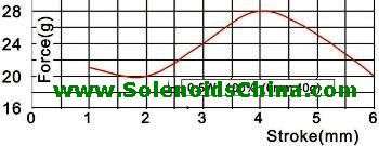Force & Stroke Graph of Solenoid
