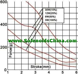 Force & Stroke of Solenoid