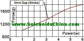 Force & Power Graph of Solenoid